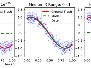 Importance of Feature Scaling in Data Modeling (Part 1)