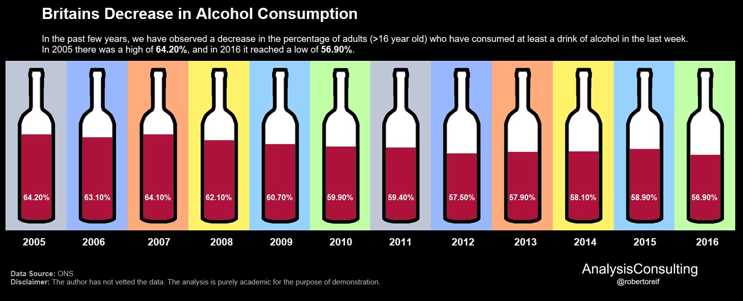 UK Decrease in Alcohol Consumption