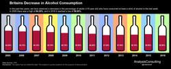 UK Decrease in Alcohol Consumption