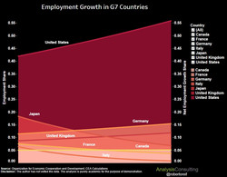 Employment Growth in G7 Countries