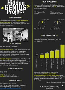 Hidden Genius Project