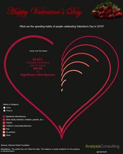 2016 Valentine's Day Spending