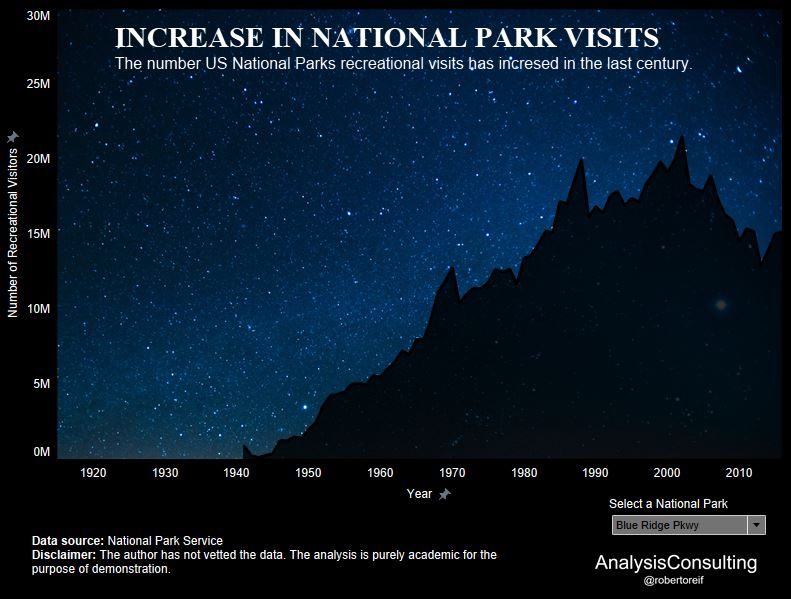 US National Parks Visits