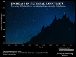 US National Parks Visits