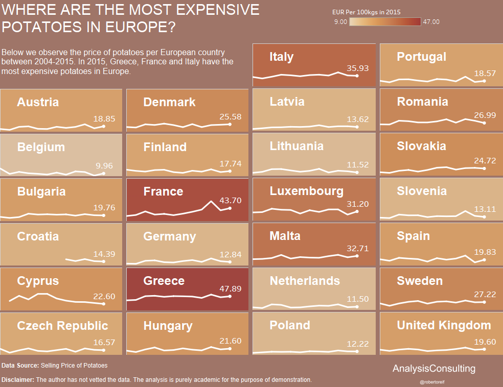 Price of Potatoes in Europe