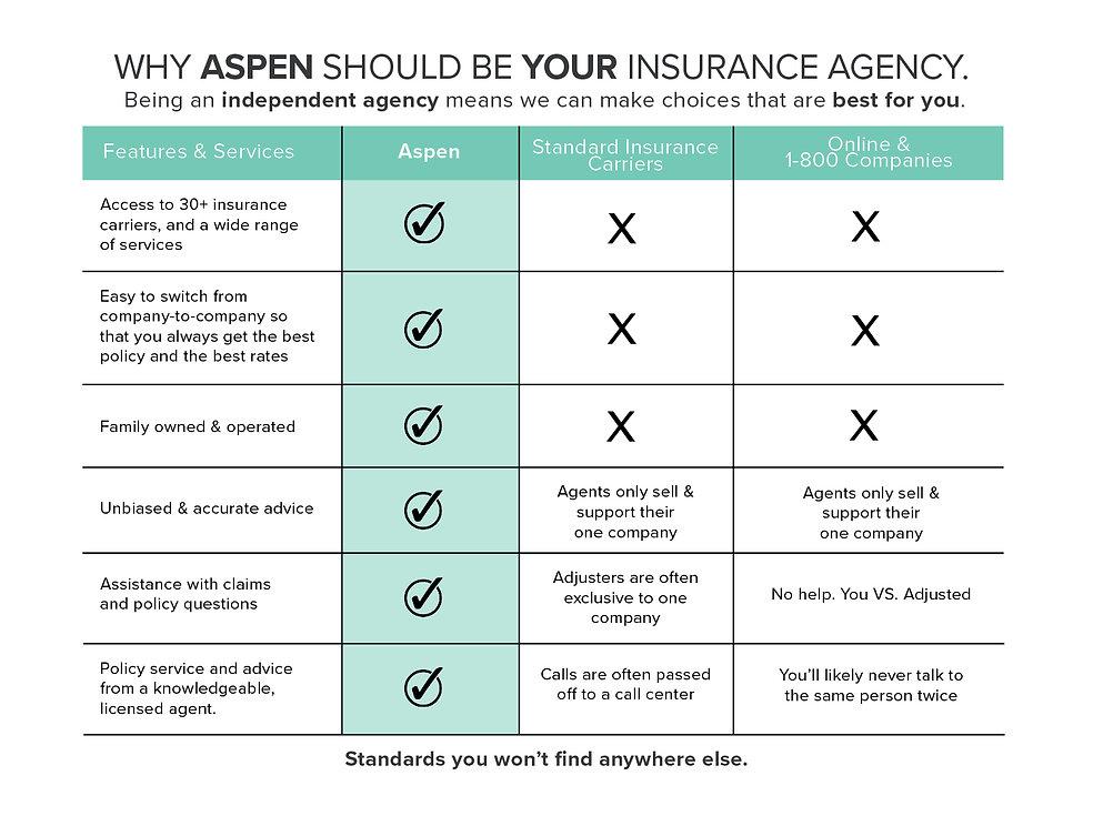 Aspen Standards Chart.jpg