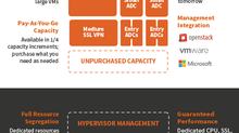 Array vAPV, 클라우드 및 하이퍼컨버지드 시스템 지원