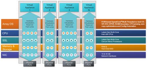 Network Functions Platform 들여다 보기