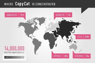 Android Cihazların Yeni Kabusu: CopyCat Malware