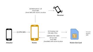 SIMJacker'den Sonra WIBattack ile Milyarlarca Kullanıcı Risk Altında