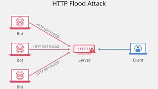 Http Flood Attack