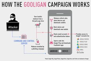 Google Hesaplarında Güvenlik Zaafiyeti Krizi:  Gooligan