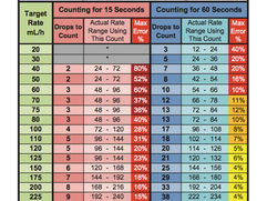 Infusion Rate Calculation Table