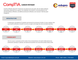 CompTIA pathway page 1
