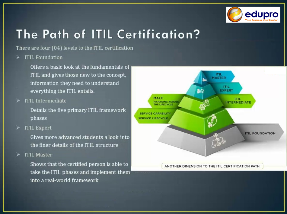 ITIL CERT PATH