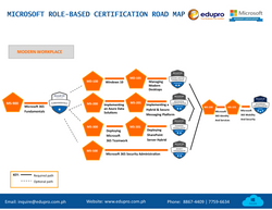 Microsoft Azure Certification page1