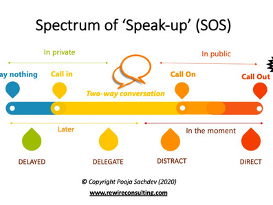 """Understanding the """"Spectrum of Speaking up"""" (S.O.S.)"""