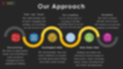 Our Approach (Project Rewire)BRANDEDNOV1