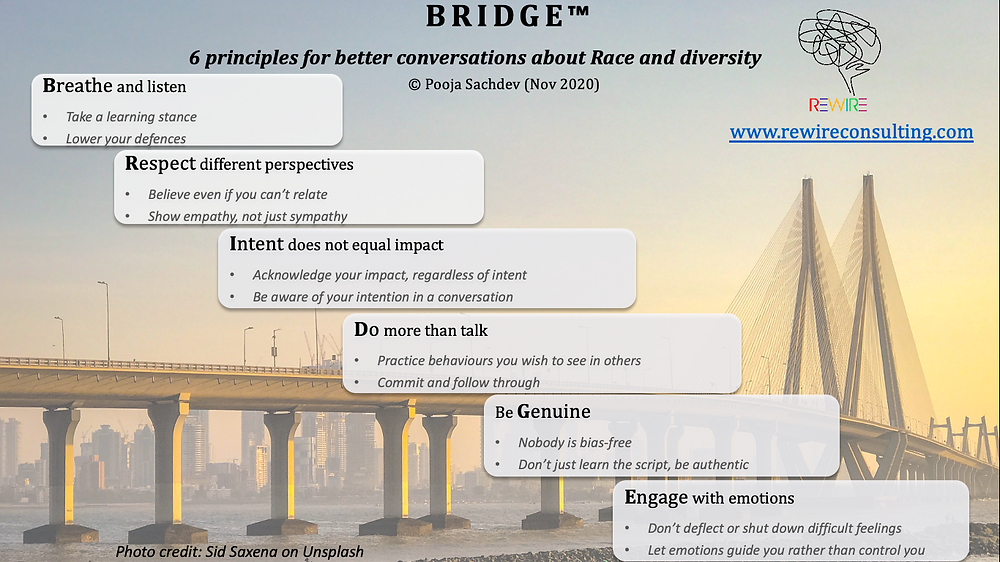 Bridge: 6 steps for better conversation. An infograph image detailing the steps listed in the article
