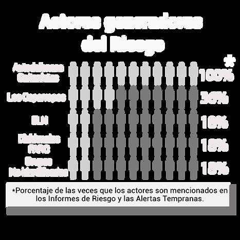 Actores generadores.png
