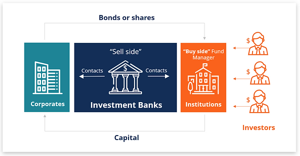 investment-banking-diagram-1024x535.png