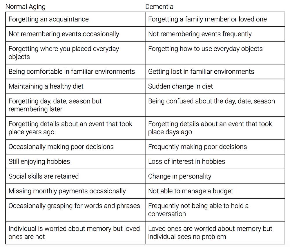 Aging vs. Dementia