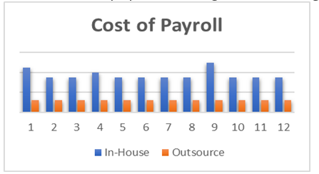 Cost of Payroll