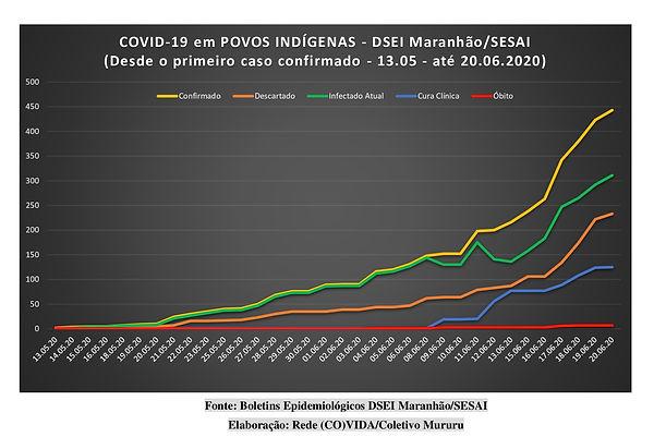 Gr%C3%A1fico-Sesai%2020.06_edited.jpg