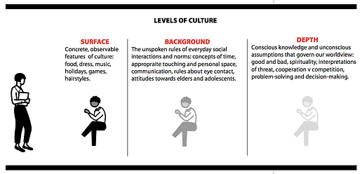 Levels of Culture.png