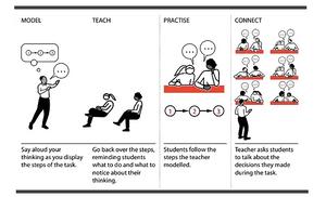 Metacognition in practice