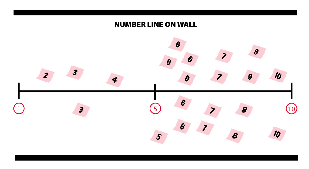 number line temperature check wellbeing check