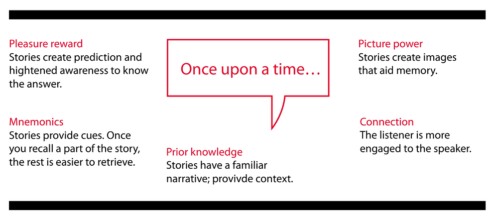 storytelling memory strategy tailoredpractice