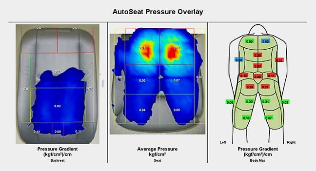 Color gradient indicating pressure is overlaid onto a top-down view of a vehicle seat showing average pressure distribution.