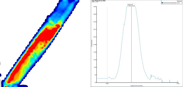 Data visualization of seatbelt pressure impact sensor during an impact and a graph indicating the average pressure over time.