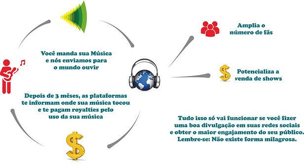 Organograma BrasilMP3.jpg