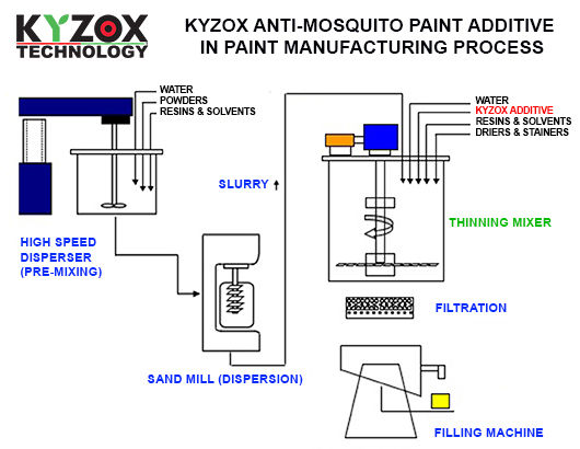 KYZOX additive IN PAINT MANUFACTURING PROCES