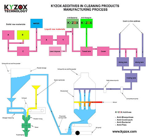 Kyzox additive in Detergent manufacturi