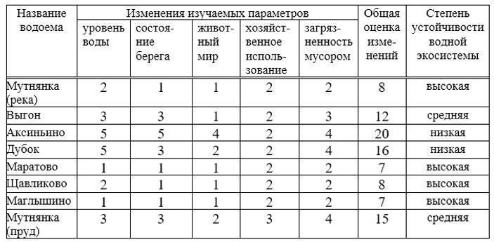 Приложение 3 таблица 3,2.jpg