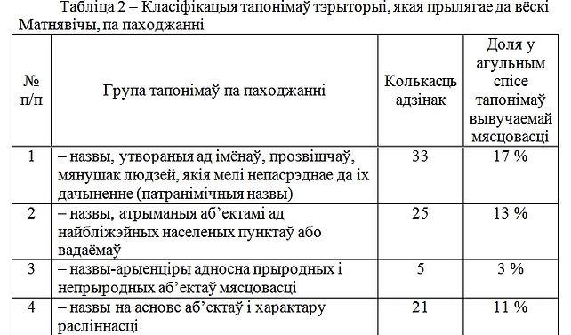 На сайт таблица 2.1.jpg