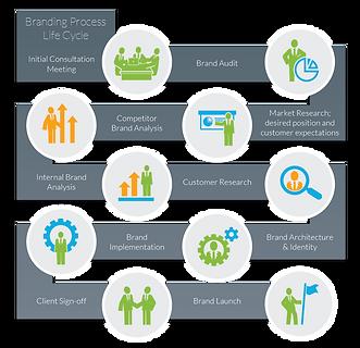 Content_Marketing_-_Branding_Process.png