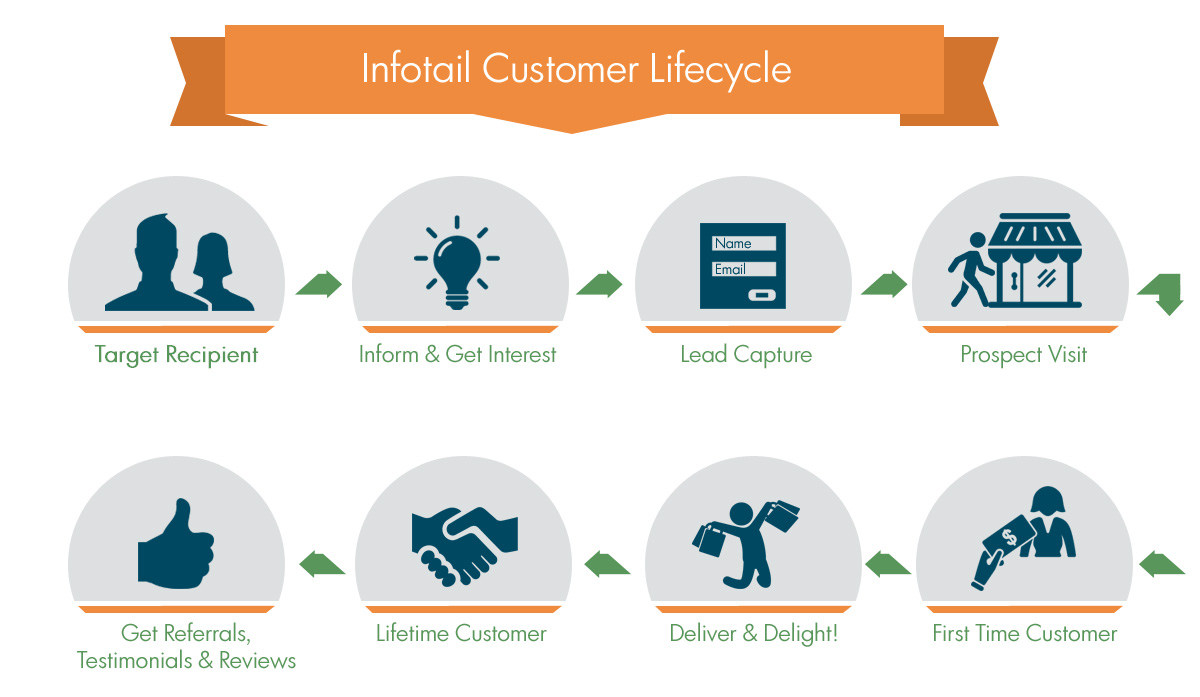 mike-capuzzi-infotail-customer-lifecycle-big.jpg