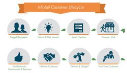 mike-capuzzi-infotail-customer-lifecycle-big.jpg