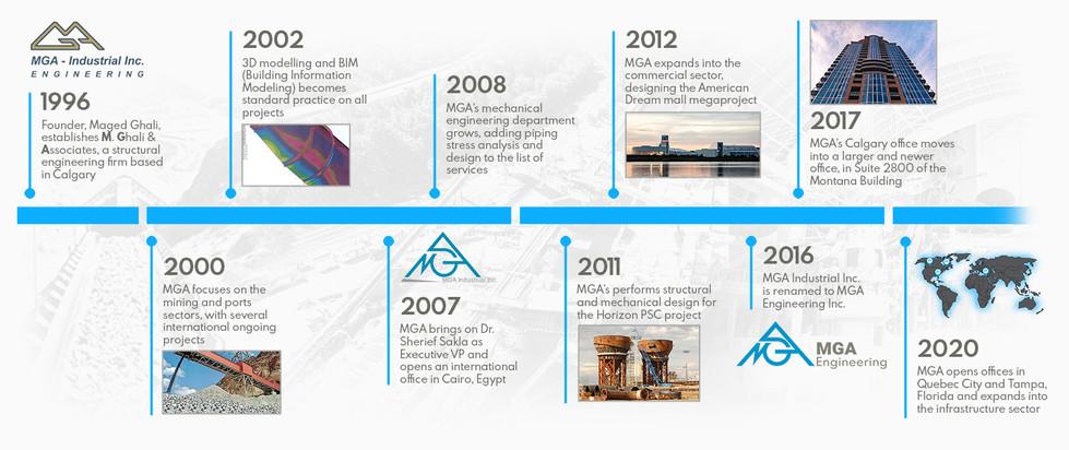 MGA Timeline v2 website.jpg