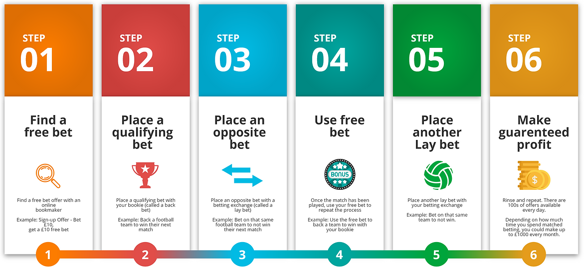 Matched Betting Tutorial Infographic