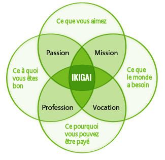 ikigai - créer la vie de ses rêves