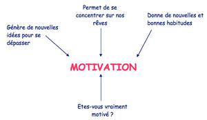 motivation - coeur d'énergie - claude leblanc