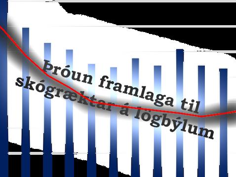Þróun framlaga til skógræktar á lögbýlum