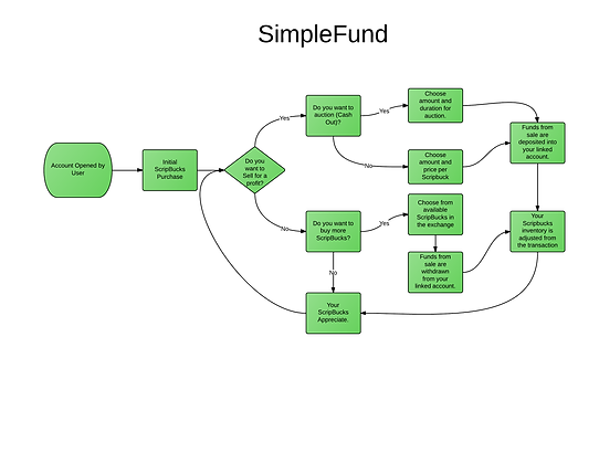 This is how individual users will operate inside SimpleFund