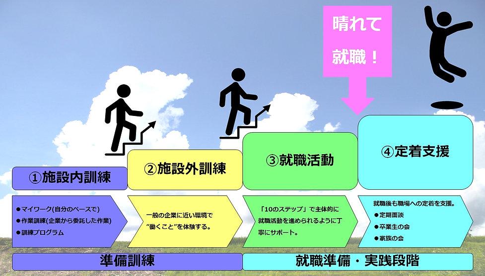 ジョブプラスの就労支援 4つのステップ