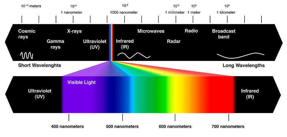 Infrared light spectrum chart
